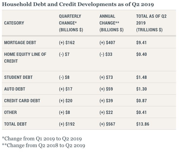 Fed Reserve Bank of NY releases report Household Debt and