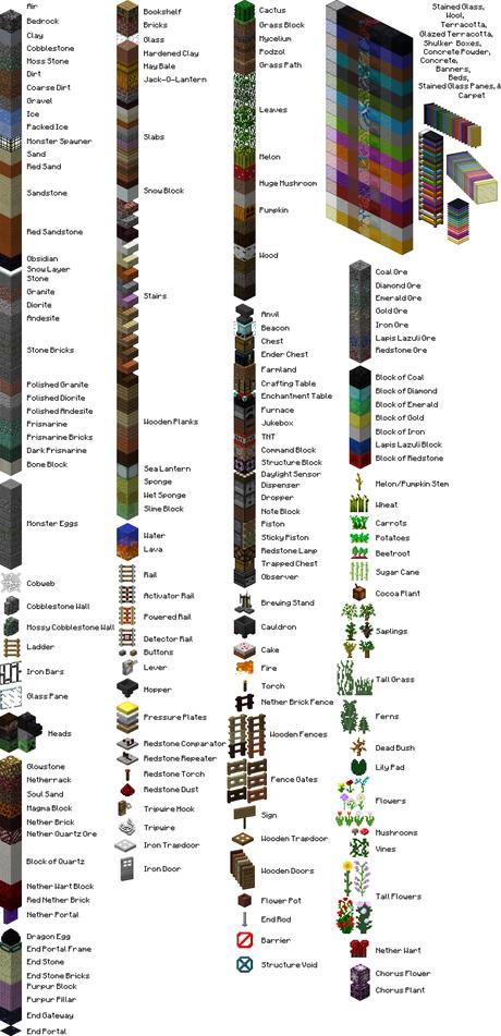 Bloky Official Minecraft Wiki Minecraft Minecraft Blocks Blocks