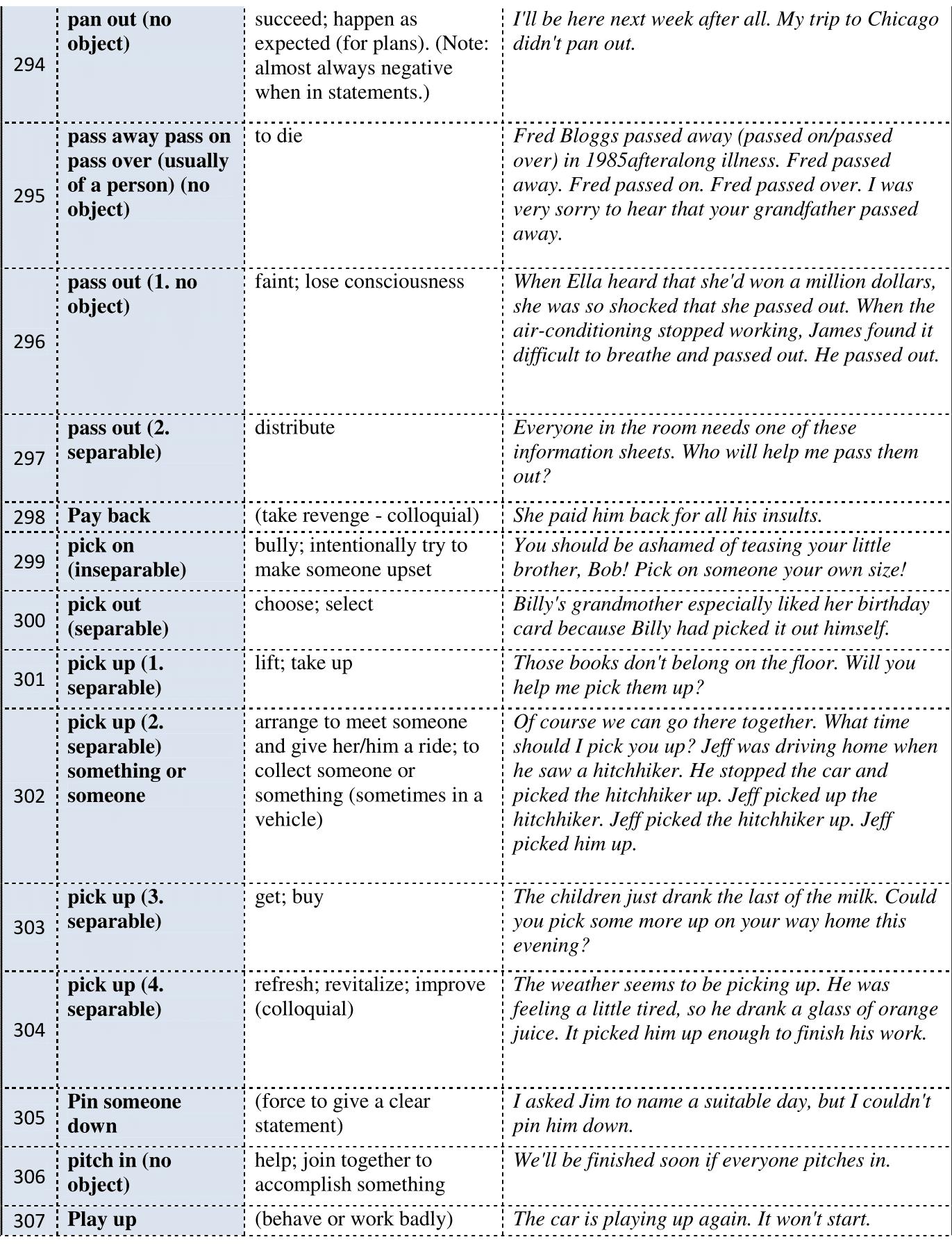 Most Useful Phrasal Verbs In English 400 Phrasal Verbs