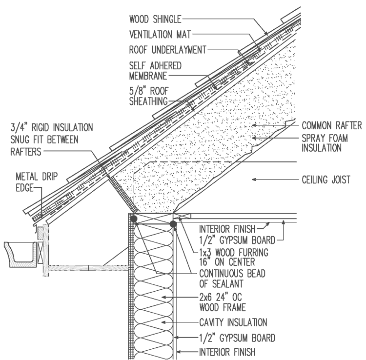 Unvented Roof For Hot Climate Raised Heel Truss Wood Shingle Roofing Over Spray Foam Greenbuildingadvisor Com Roof Detail Roof Shingles Roof Sheathing