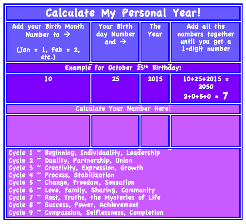 How to calculate your personal year  | Numerology
