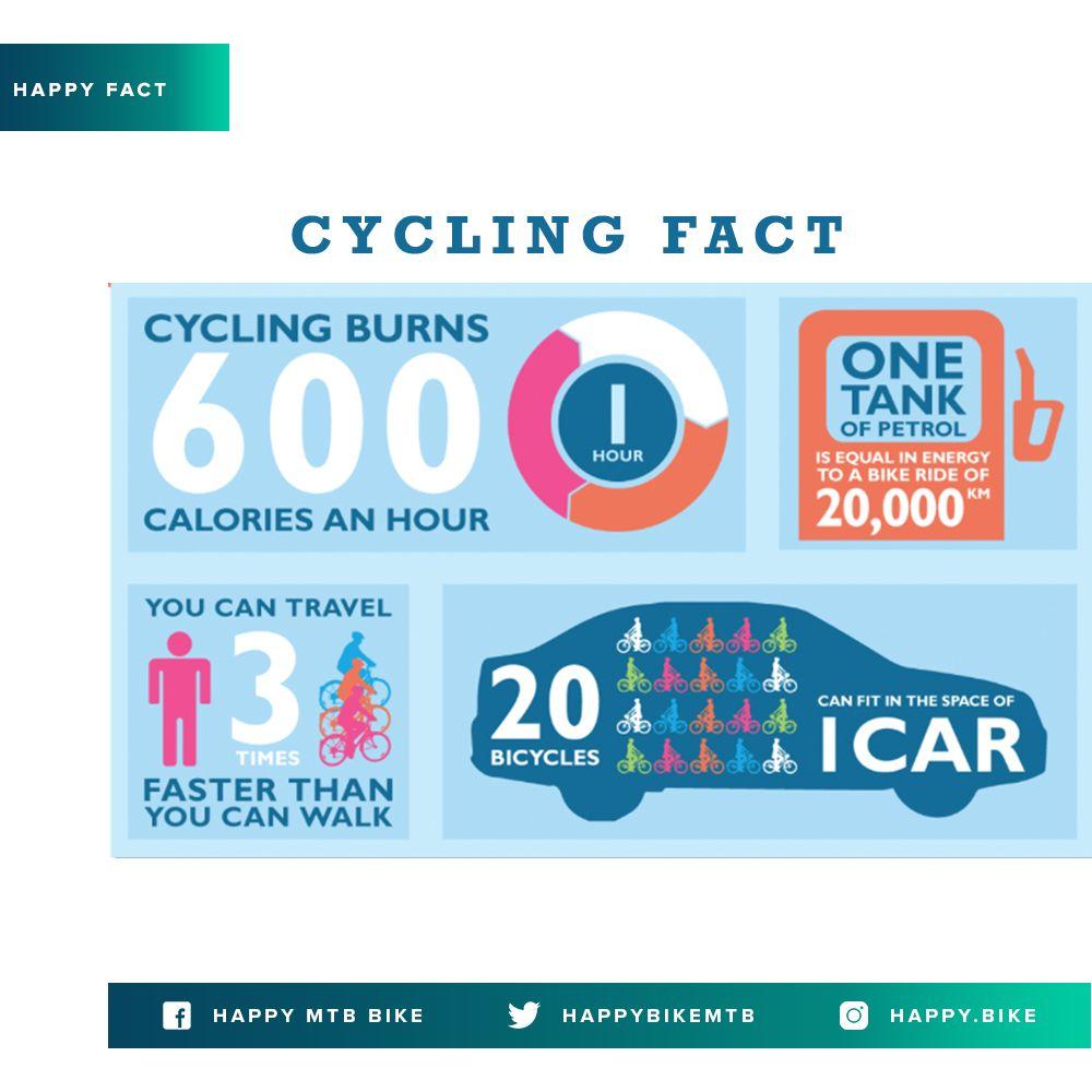 Bersepeda Selama 1 Jam Sehari Dapat Membakar 20 Kalori Dan Ruang Yang Digunakan Oleh 1 Mobil Setara Dengan 20 Sepeda Lho Happymtbbike Happyfact Sepeda Mobil