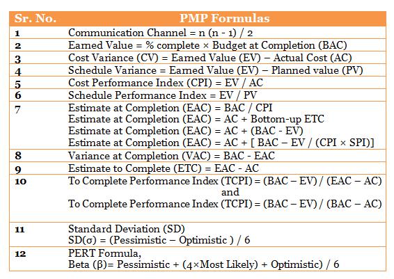 Pmp Formulas Project Management Certification Pmp Exam