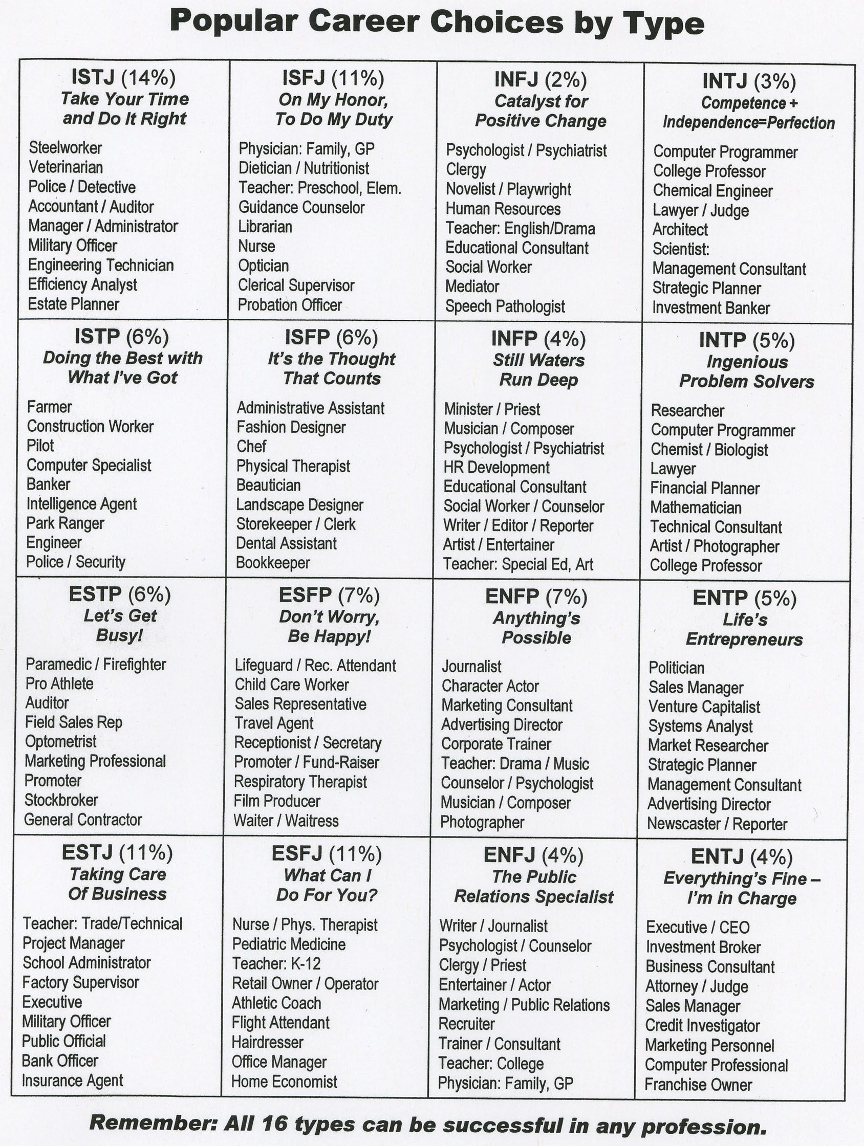 photograph regarding Myers Briggs Test Printable called Employment through persona design Charts/printables Mbti
