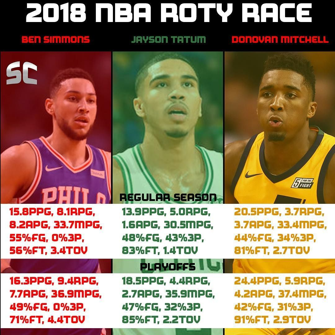 9c7e1f63fad Jayson Tatum · Cook Up A Storm · Ben Simmons · This season weve seen  possibly the best Rookie of the Year race since the 2003-