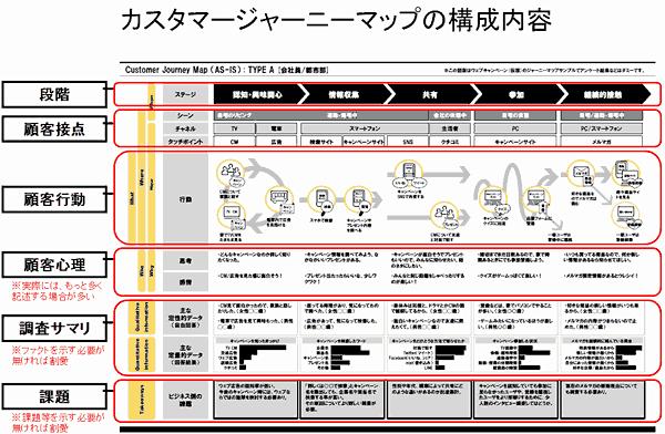 カスタマージャーニーマップの構成内容20140325