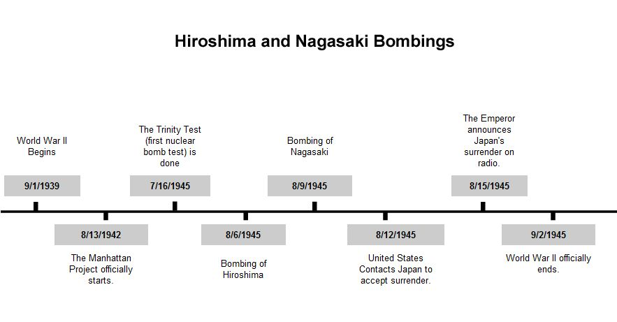 This Is A Timeline Of Hiroshima Japan During World War Two