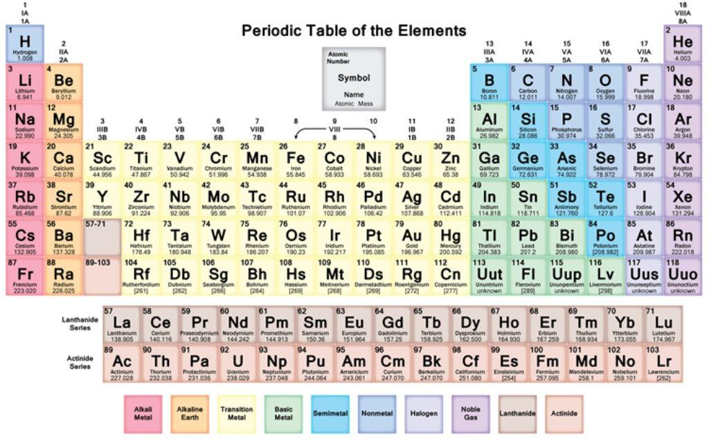 Periodic Table Pdf Download Free Quimica dibujos, Tabla