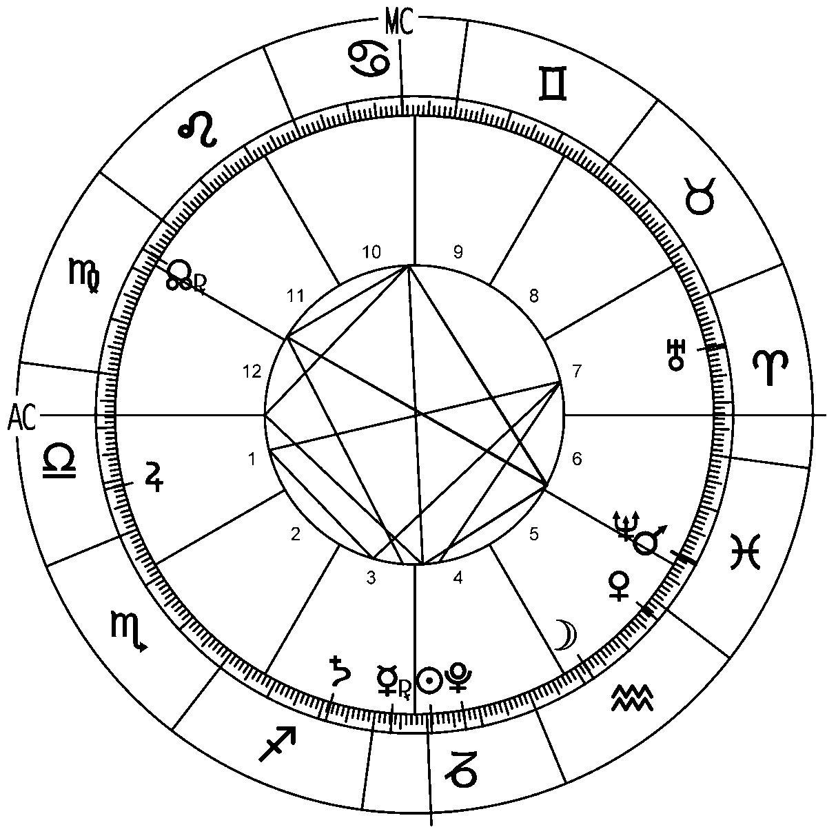 Leo 20 Horoscope Zodiac Sign Astrology   Birth chart, Birth ...