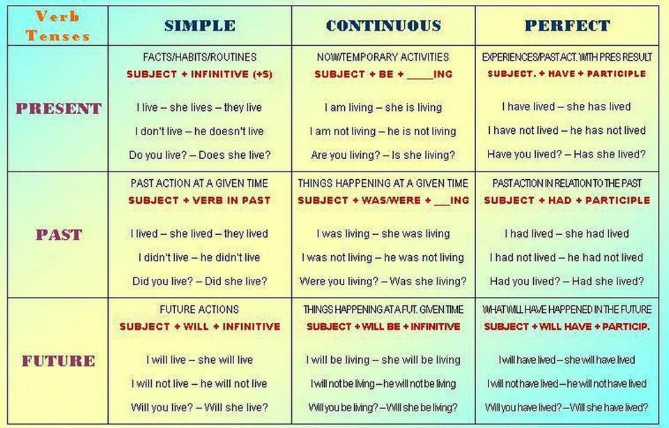 Table Of English Tenses Pdf Greenwaycan