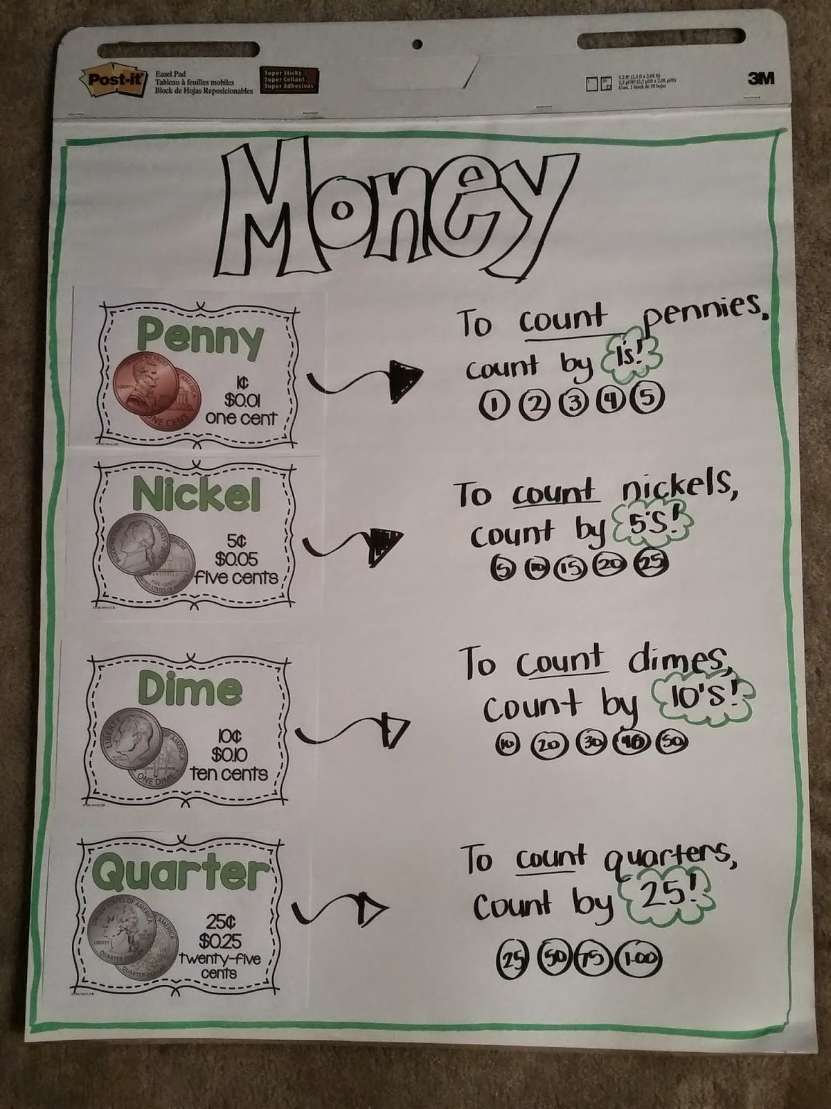 Money, Money, Money, Moneyyyyy Anchor charts, Chart and Math