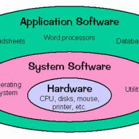 types of computer software1 284x284 Types of System Software ...