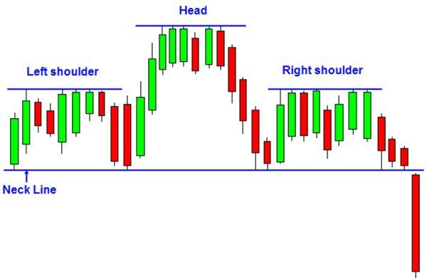 Forex Supply And Demand Classical Patterns Pattern Shoulder