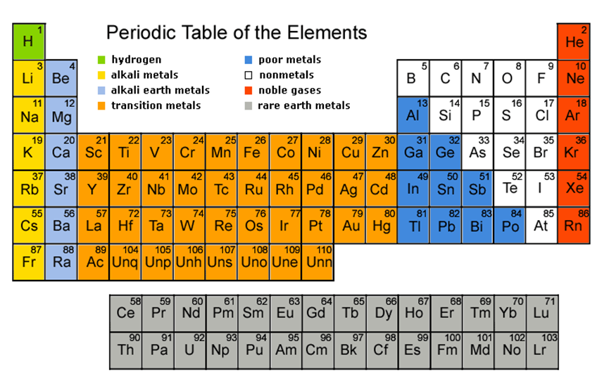 the periodic table of the elements is the backbone of chemistry but it is not easy - Periodic Table Rap