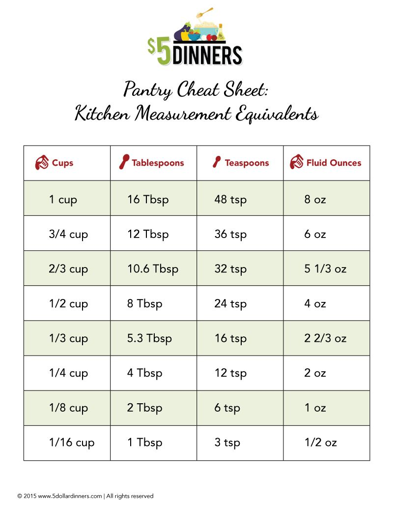 Free Printable: Kitchen Measurement Equivalents | 5DollarDinners.com ...