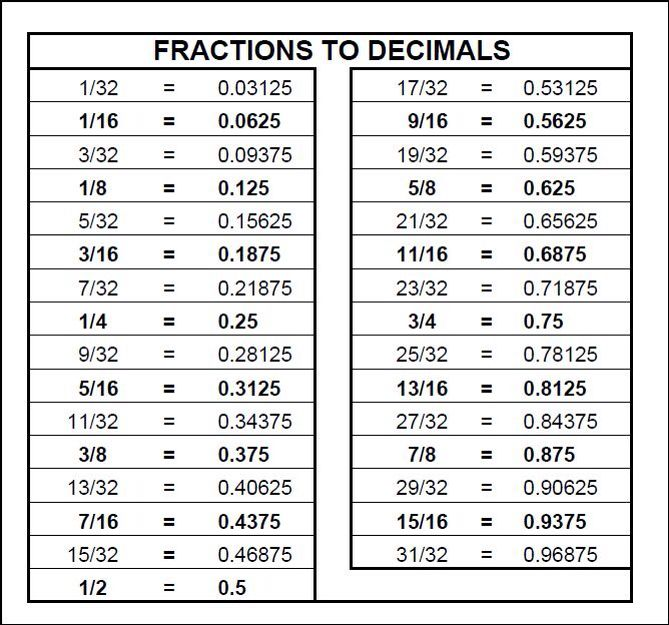 Decimals for sewing Sewing Measurement conversion chart