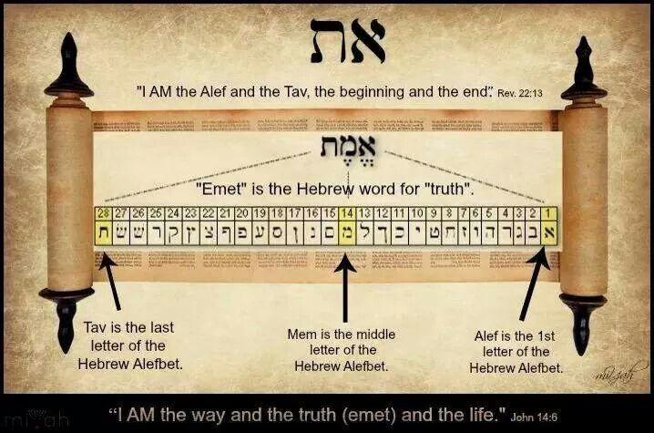 Resultado de imagem para o alef e o tav