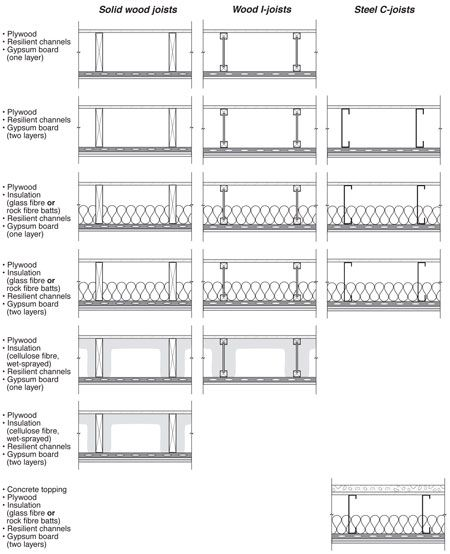 1 hour rated drywall ceiling extravital fasion drywall on 2 hour firewall construction detail id=83529