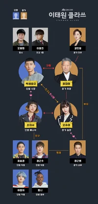 Itaewon Class Webtoon Daum : itaewon, class, webtoon, Itaewon, Class, Drama, Fandom, Aktor,, Pengeditan