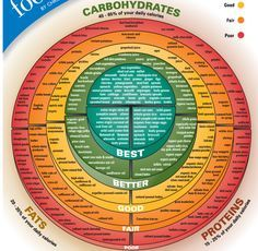 Wow This Is An Extensive List This List Rates Carbs Placing Them In One Of Five Categories Based On How Good Or Bad The Food Charts Macronutrients Good Fats