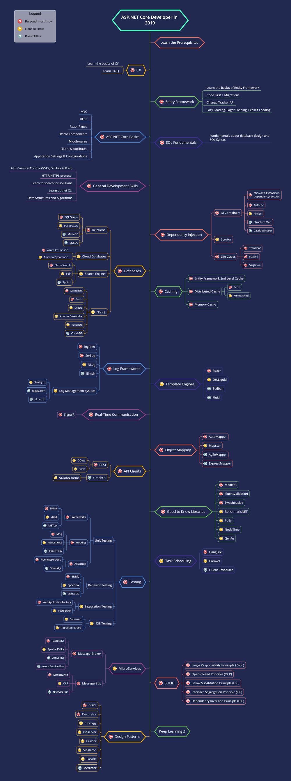 Github Moientajik Aspnetcore Developer Roadmap Roadmap To Becoming An Asp Net Core Developer In 2019 In 2020 Roadmap Development Core