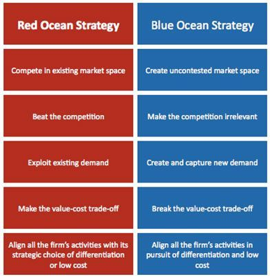 Blue Ocean Strategy If You Like Ux Design Or Design Thinking Check Out Theu Blue Ocean Strategy Marketing Strategy Examples Marketing Strategy Social Media