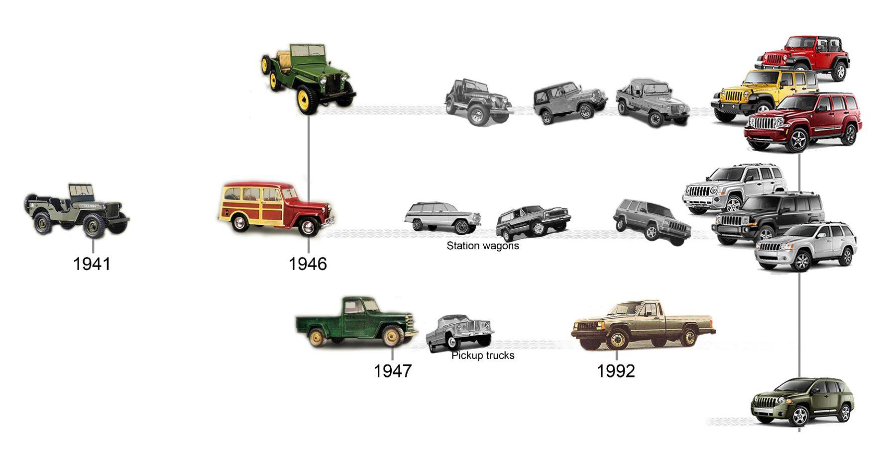 Jeep wrangler timeline