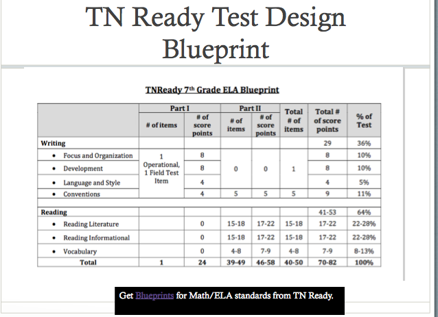 Tn ready blueprints are available on the tennessee doe website tn ready blueprints are available on the tennessee doe website this it the blueprint for malvernweather