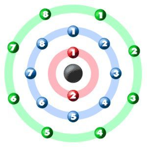 Graphic showing the electron orbital configuration for one atom of graphic showing the electron orbital configuration for one atom of argon ccuart Images