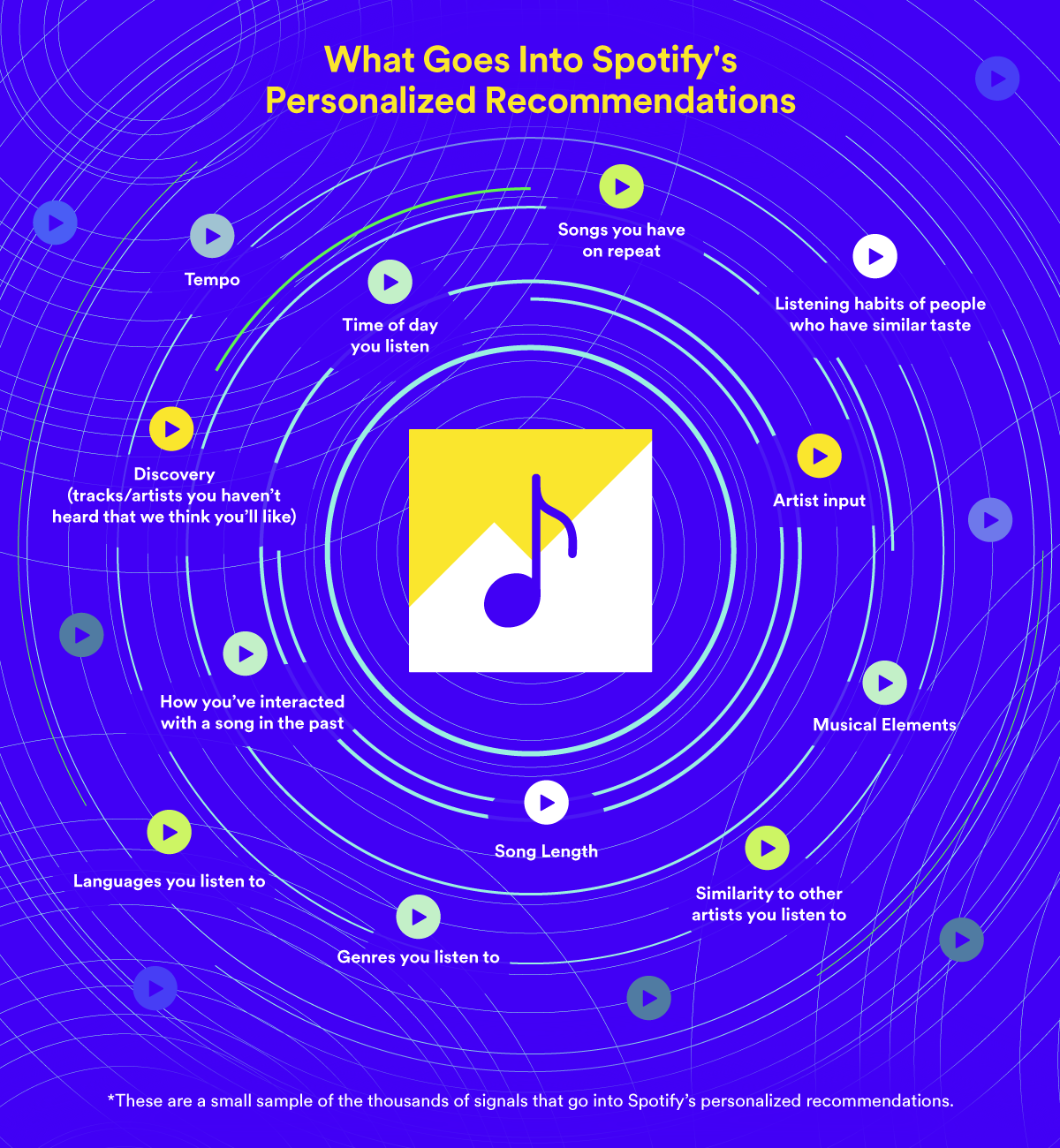 Artists On Spotify Can Now Promote Songs For Reduced Royalties In 2020 Songs Music Do Spotify