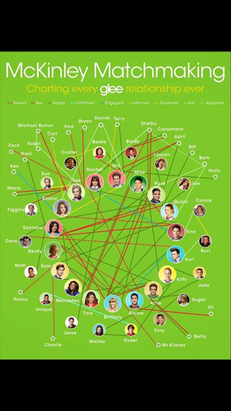 Glee dating charts