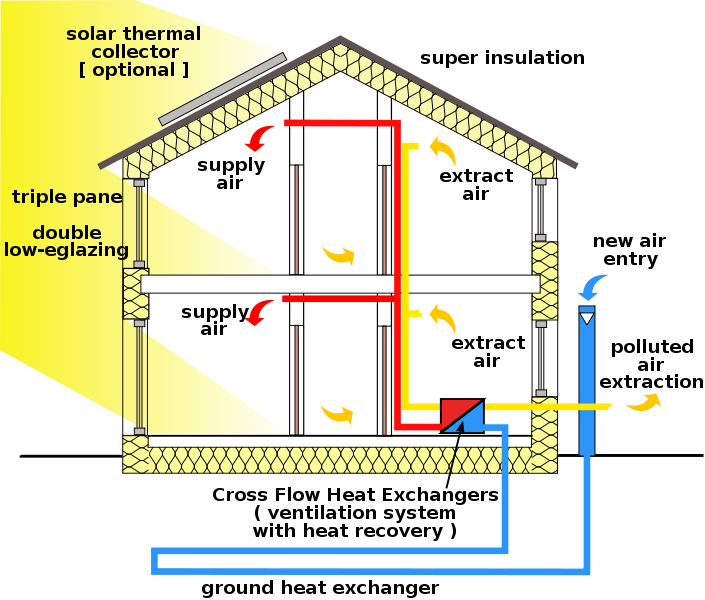 Passive House Scheme   Ventilation System With Heat Recovery