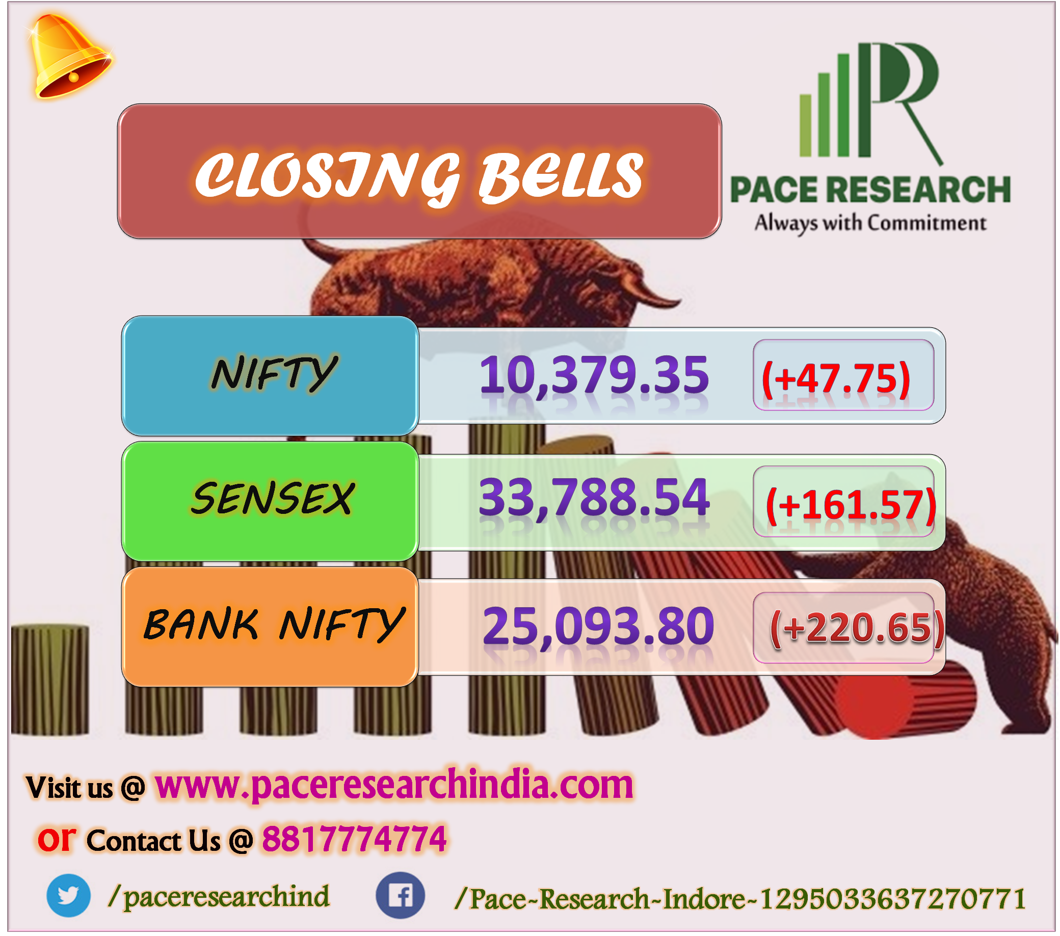 Benchmark indices closed higher on positive global cues as