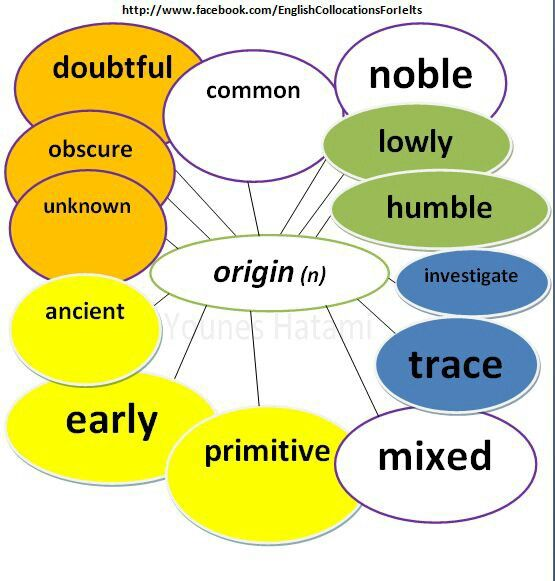 Collocations With The Word Origin ESL Vocabulary Pinterest