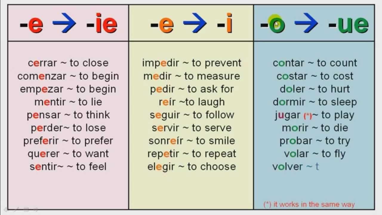 8 Spanish 2 Stem Changing Verbs Worksheet Answers Ispanskij Yazyk Grammatika Ispanskij