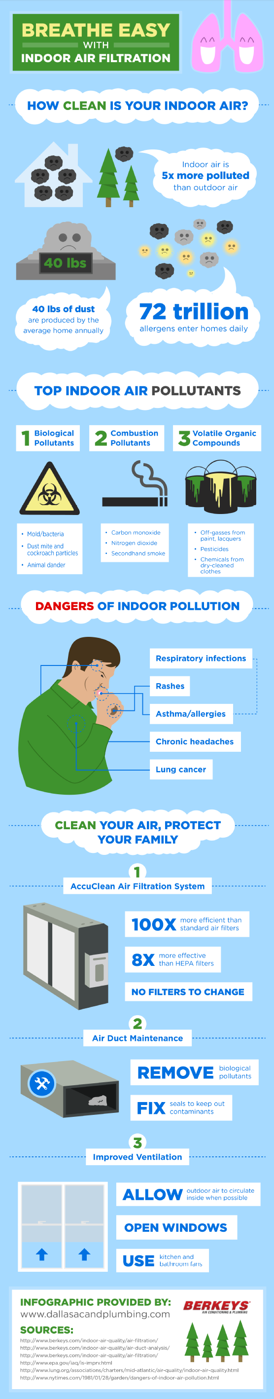Indoor Air Pollution Infographic Hvac Boiler Heating And Air