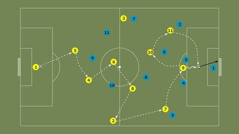 Football Soccer Play Styles Possession In 2020 Football Soccer Football Lovers Football