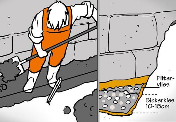 Drainage Verlegen In 4 Schritten Obi Ratgeber Drainage Verlegen Bodenbelag Kellersanierung