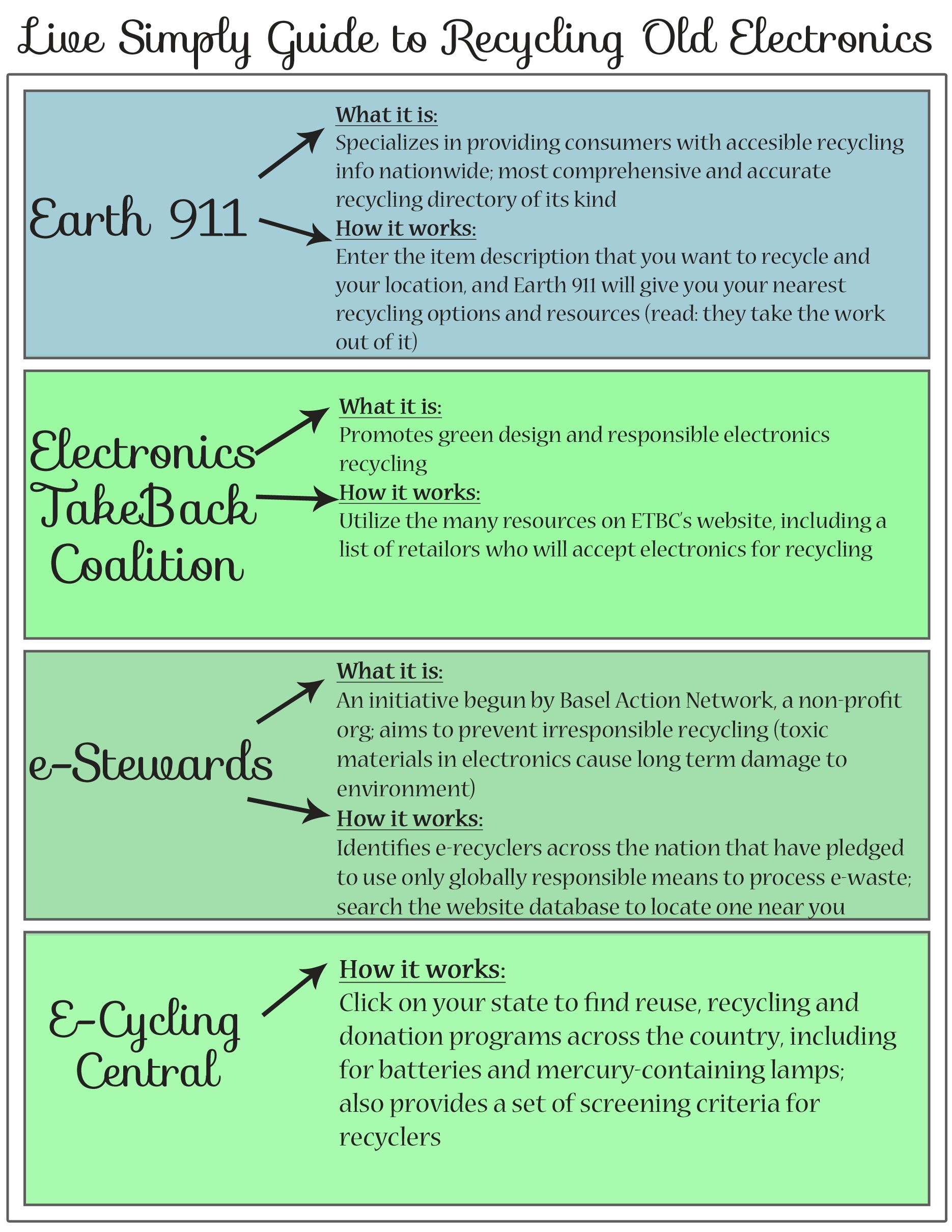 R F R O E Resources For Recycling Old Electronics Duh Where To Recycle Recycling Electronics
