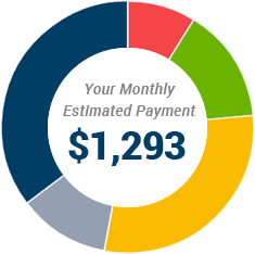 This Is An Amazing Tool Created By Fortress Va Loans Where You