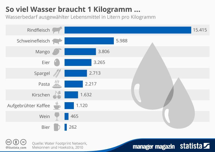 Wasserverbrauch pro Person in Deutschland beträgt 123 Liter