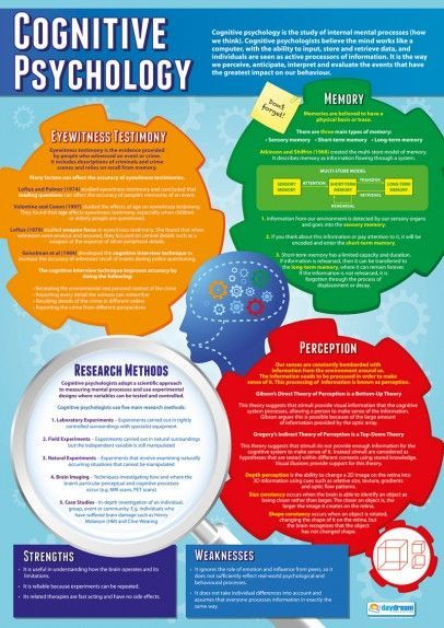 Set Of 5 Psychological Approaches Posters Cognitive Psychology