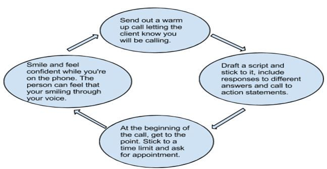 Fearless Cold Calling Road Map   Cold Calls   Cold calling