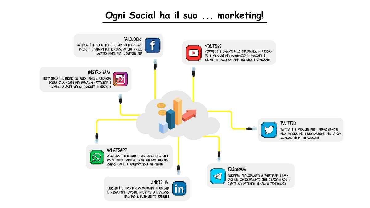 Promuoversi Sui Social Facebook Youtube Instagram Twitter