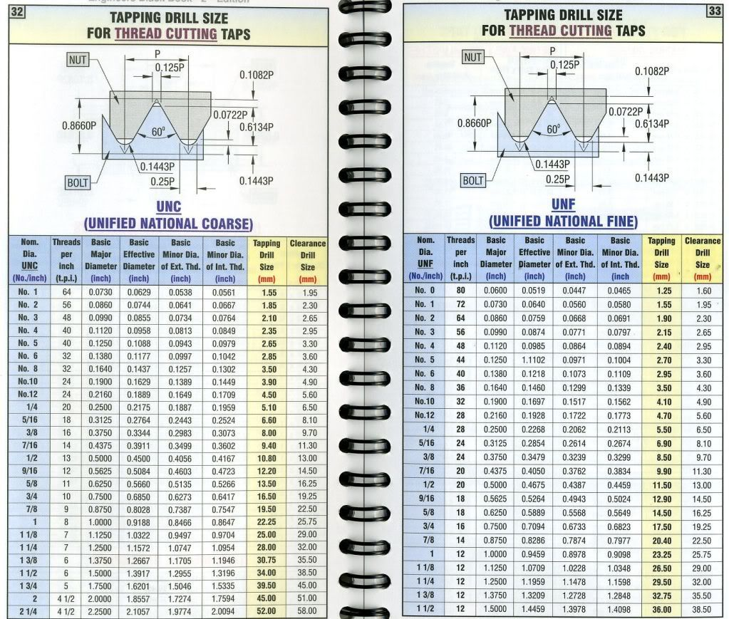 Tap Drill Size Chart Drills In 1 64 0 0156 Incrementetric 1mm 004