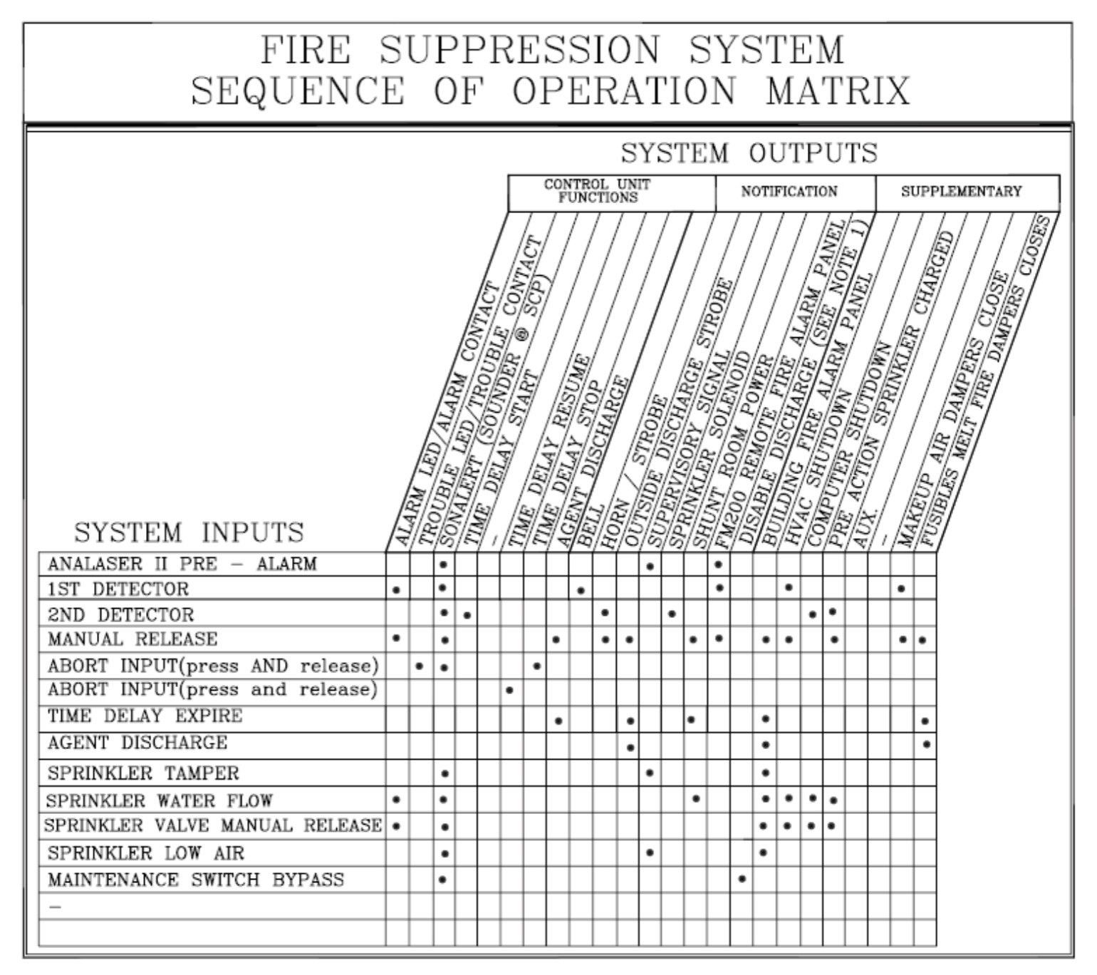 Fire Suppression Wiring Diagram