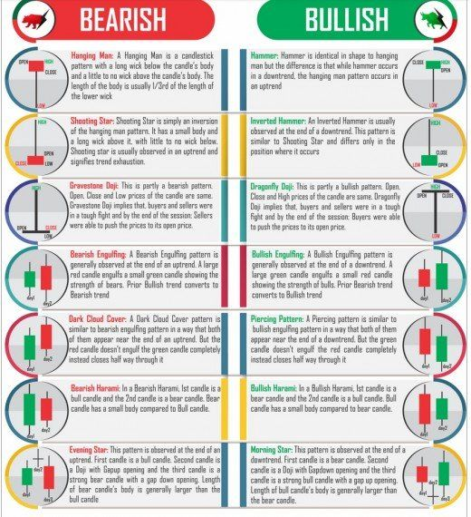 Stock Market Basics Candlestick Patterns Trading Charts Stock