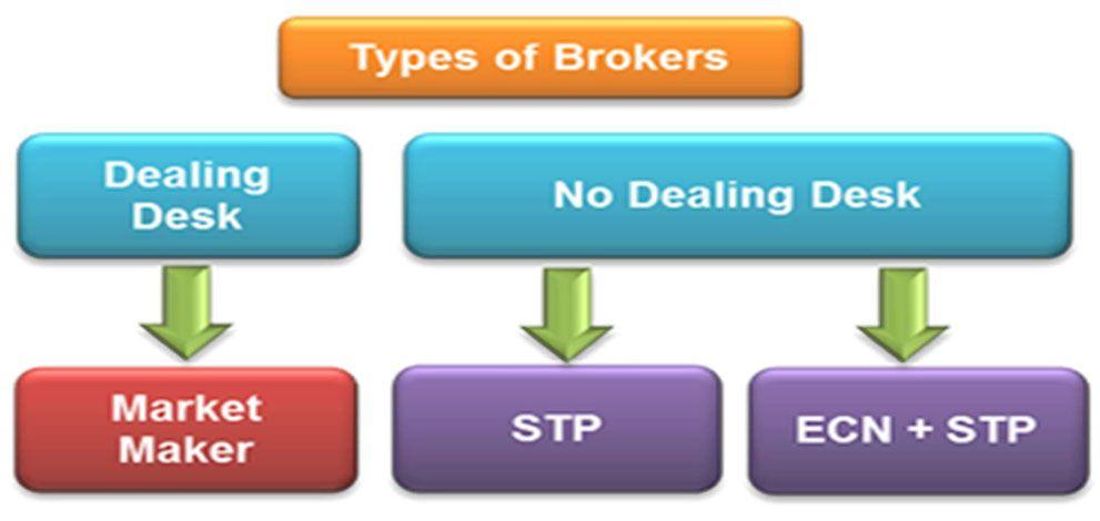 What Is White Label Forex Broker | Best White Label Forex Broker