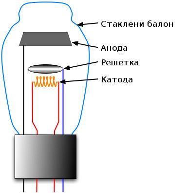 Triode tube #ElectricalEngineering #EEE