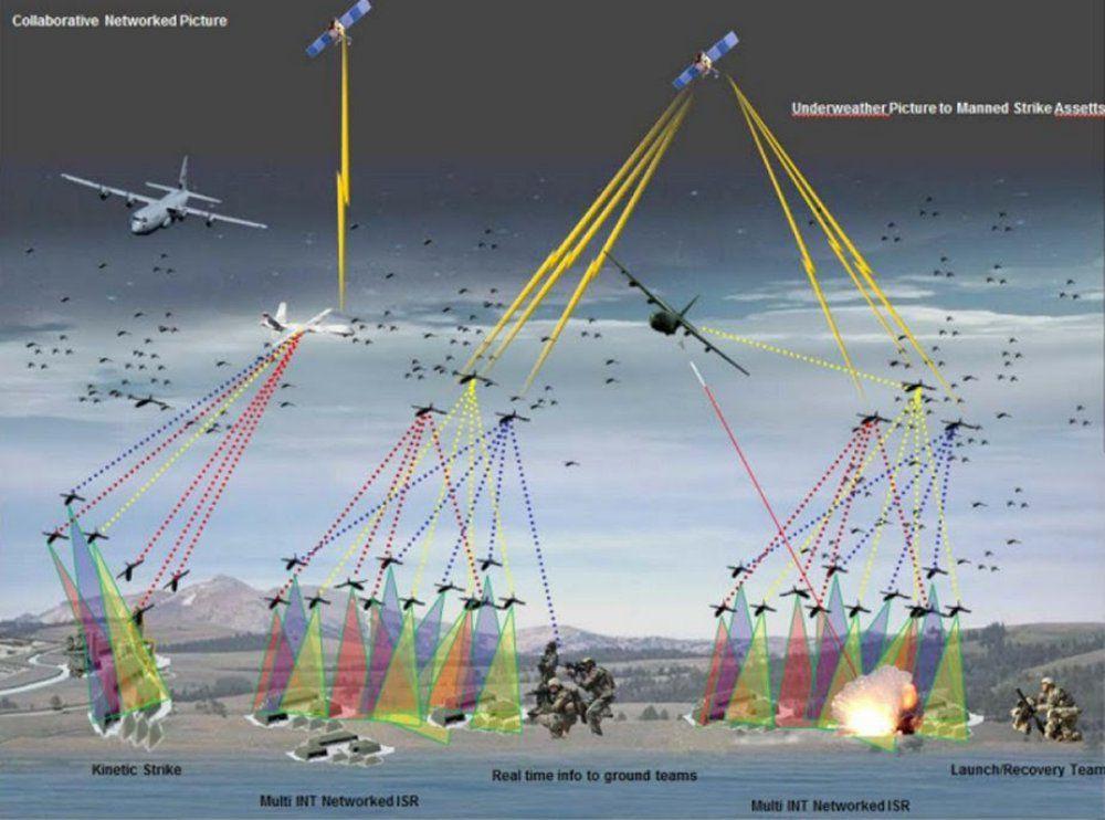 Suppressing Air Defenses by UAV Swarm Attack - UAS VISION